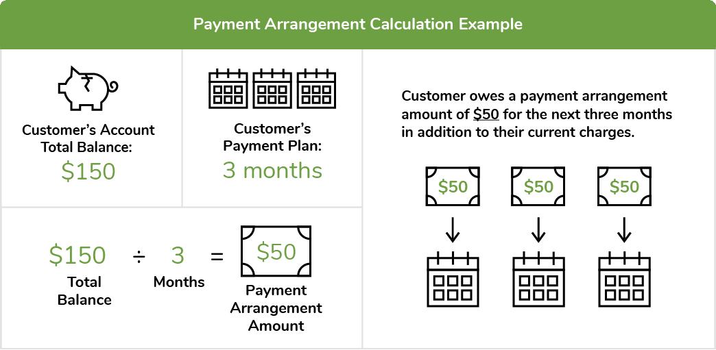payment arrangement example